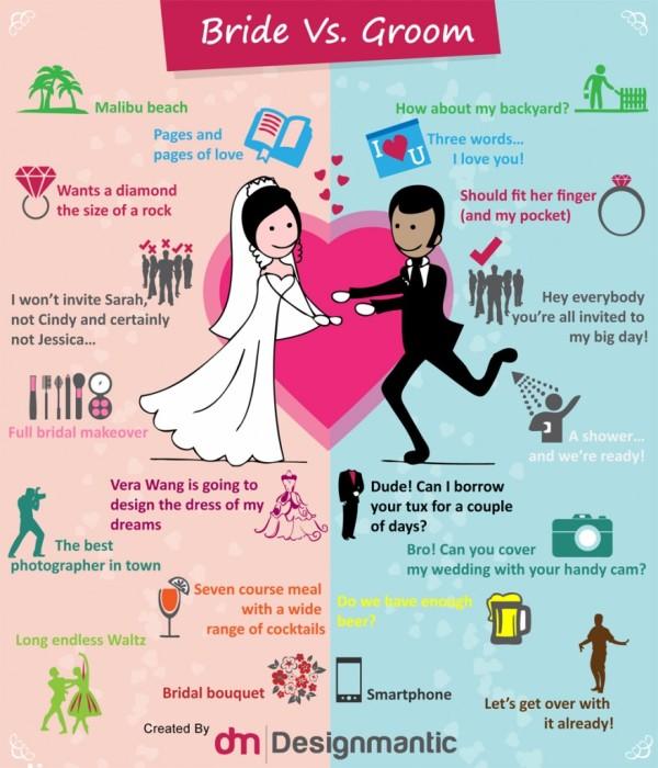 Bride Versus Groom